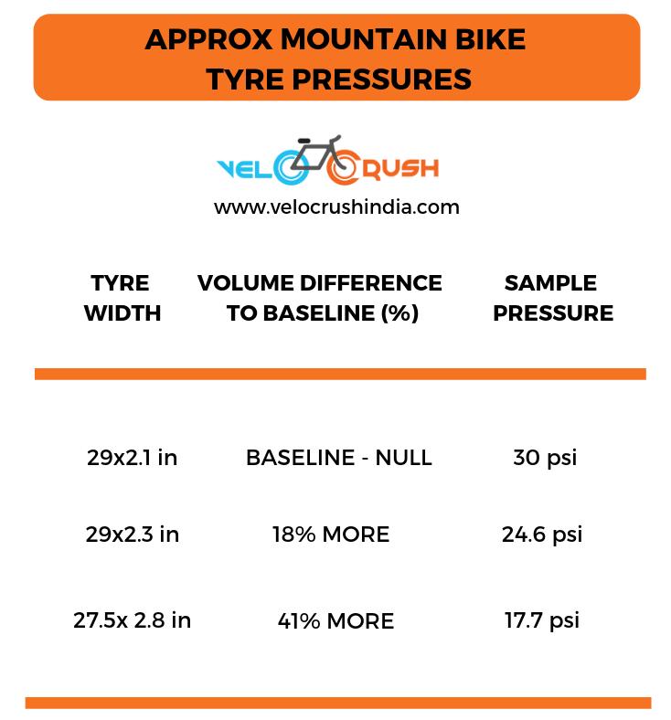 bike tyre pressure
